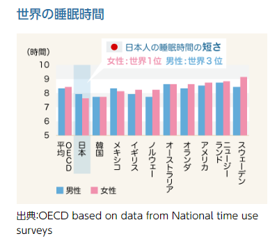OECD based on data from National time use surveys